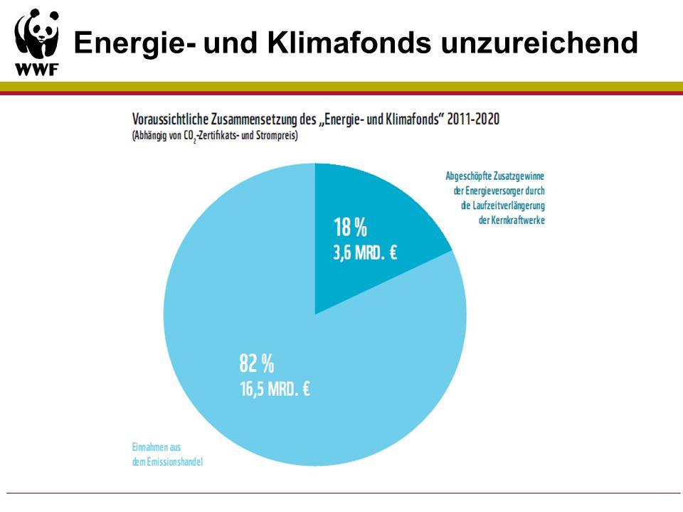 Klimaschutz im Gebäudesektor.