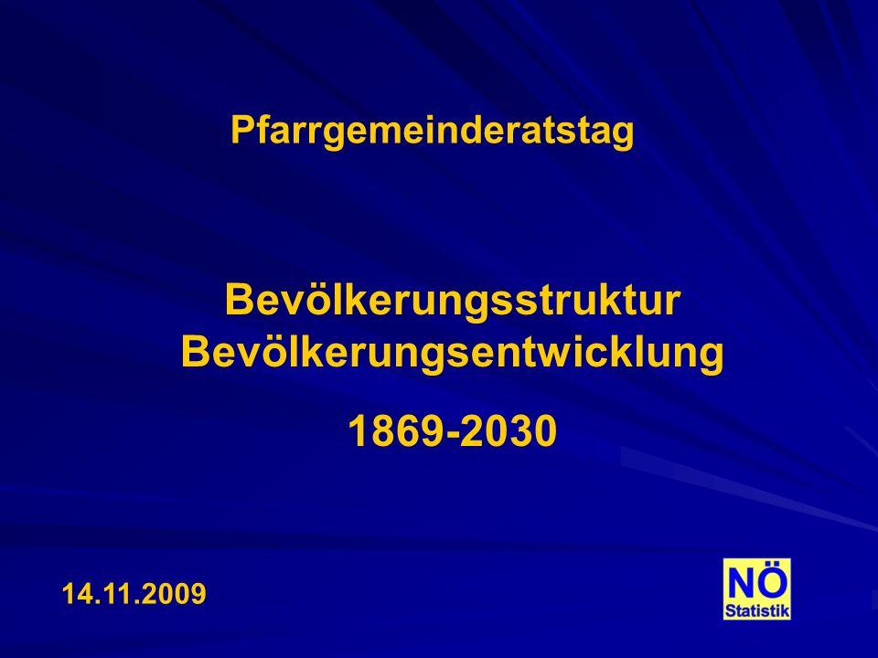 14.11.2009 Pfarrgemeinderatstag Bevölkerungsstruktur Bevölkerungsentwicklung 1869-2030