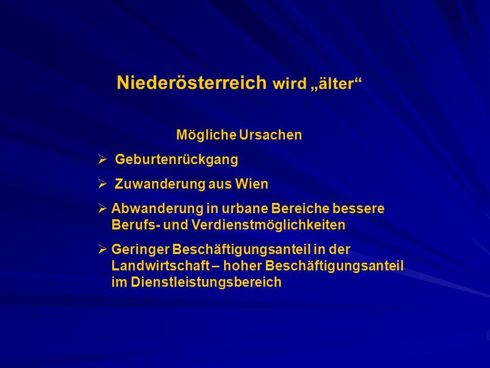 Niederösterreich wird älter Mögliche Ursachen Geburtenrückgang Zuwanderung aus Wien Abwanderung in urbane Bereiche bessere Berufs- und Verdienstmöglic