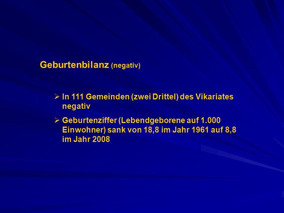 Geburtenbilanz (negativ) In 111 Gemeinden (zwei Drittel) des Vikariates negativ Geburtenziffer (Lebendgeborene auf 1.000 Einwohner) sank von 18,8 im J