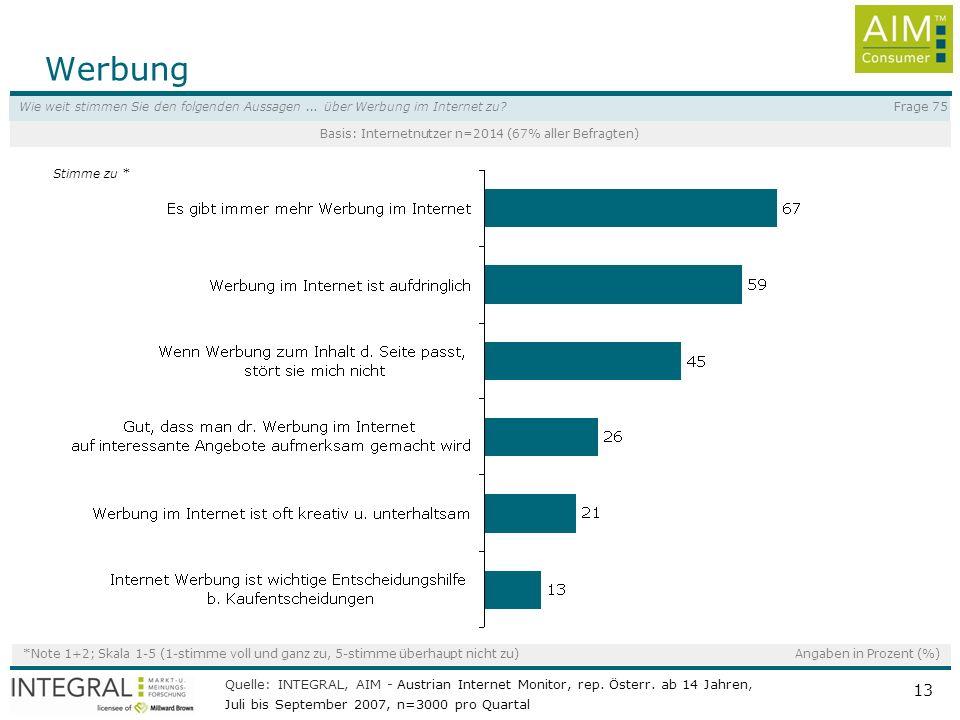 Quelle: INTEGRAL, AIM - Austrian Internet Monitor, rep. Österr. ab 14 Jahren, Jänner bis März 2008, n=3000 pro Quartal 13 Werbung Frage 75Wie weit sti