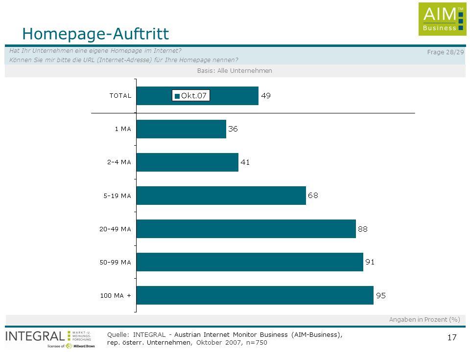 Quelle: INTEGRAL, AIM - Austrian Internet Monitor, rep. Österr. ab 14 Jahren, Jänner bis März 2008, n=3000 pro Quartal 17 Homepage-Auftritt Angaben in