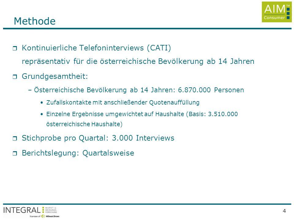 Quelle: INTEGRAL, AIM - Austrian Internet Monitor, rep. Österr. ab 14 Jahren, Jänner bis März 2008, n=3000 pro Quartal 4 Methode r Kontinuierliche Tel