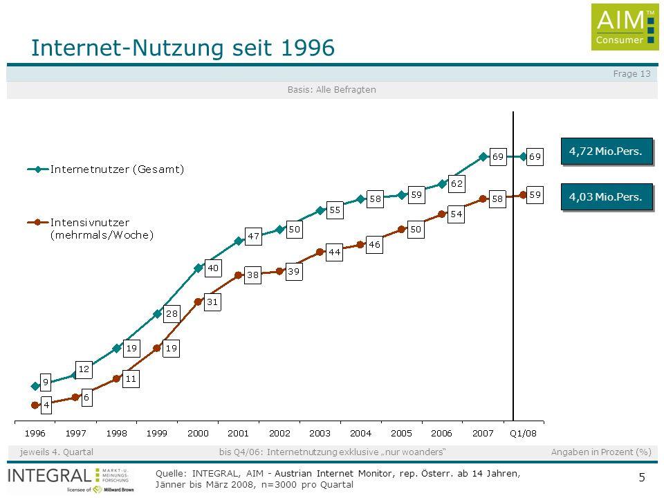 Quelle: INTEGRAL, AIM - Austrian Internet Monitor, rep. Österr. ab 14 Jahren, Jänner bis März 2008, n=3000 pro Quartal 5 4,72 Mio.Pers. Internet-Nutzu