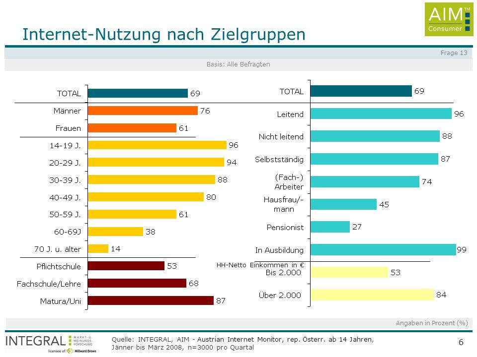 Quelle: INTEGRAL, AIM - Austrian Internet Monitor, rep. Österr. ab 14 Jahren, Jänner bis März 2008, n=3000 pro Quartal 6 HH-Netto Einkommen in Interne