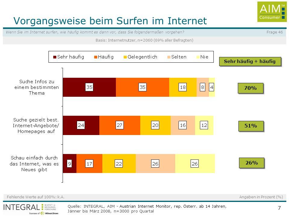 Quelle: INTEGRAL, AIM - Austrian Internet Monitor, rep. Österr. ab 14 Jahren, Jänner bis März 2008, n=3000 pro Quartal 7 Fehlende Werte auf 100%: k.A.