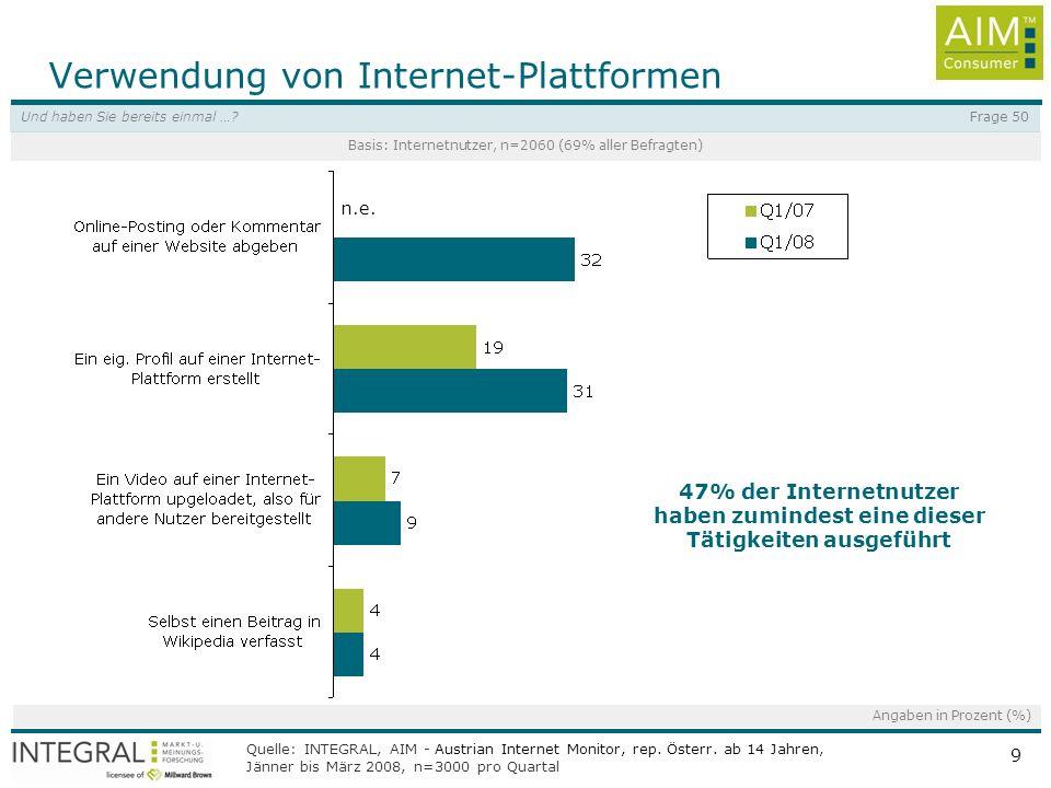 Quelle: INTEGRAL, AIM - Austrian Internet Monitor, rep. Österr. ab 14 Jahren, Jänner bis März 2008, n=3000 pro Quartal 9 Verwendung von Internet-Platt
