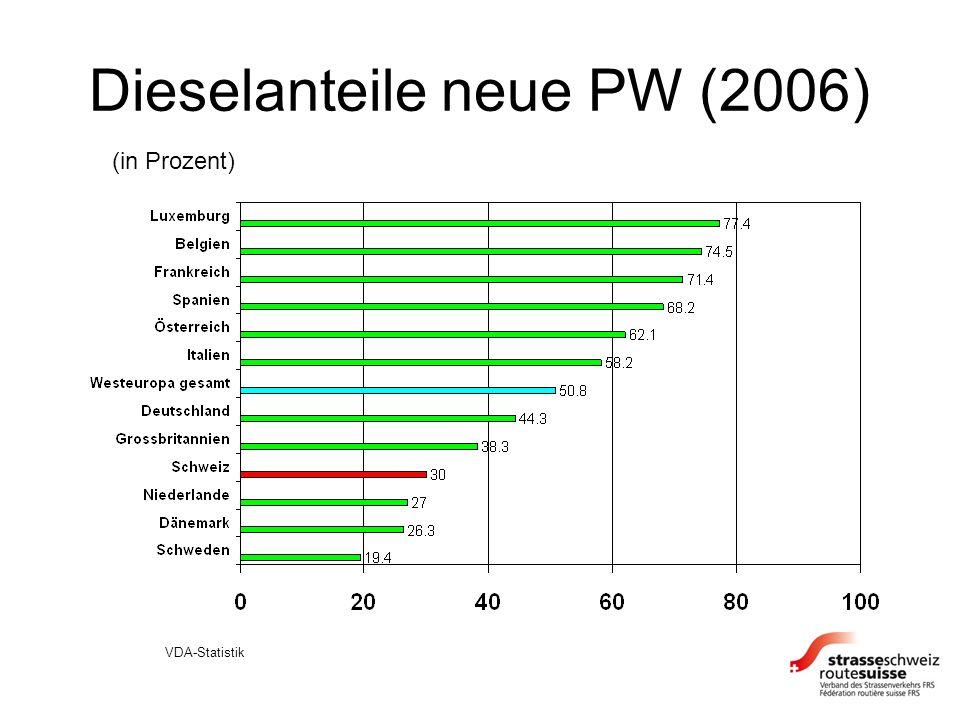 Dieselanteile neue PW (2006) VDA-Statistik (in Prozent)