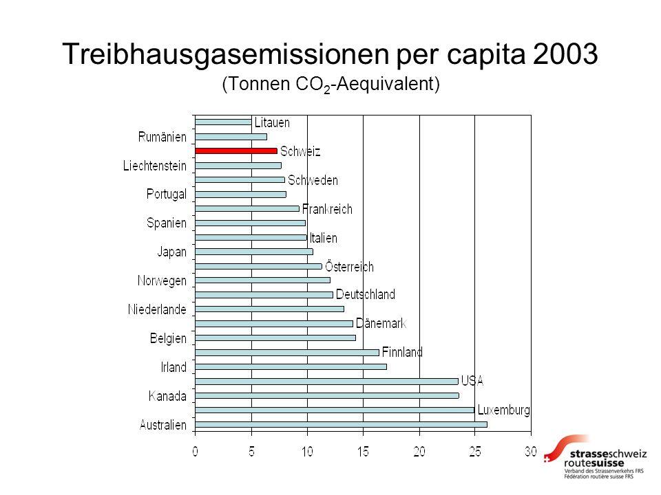 Treibhausgasemissionen per capita 2003 (Tonnen CO 2 -Aequivalent)
