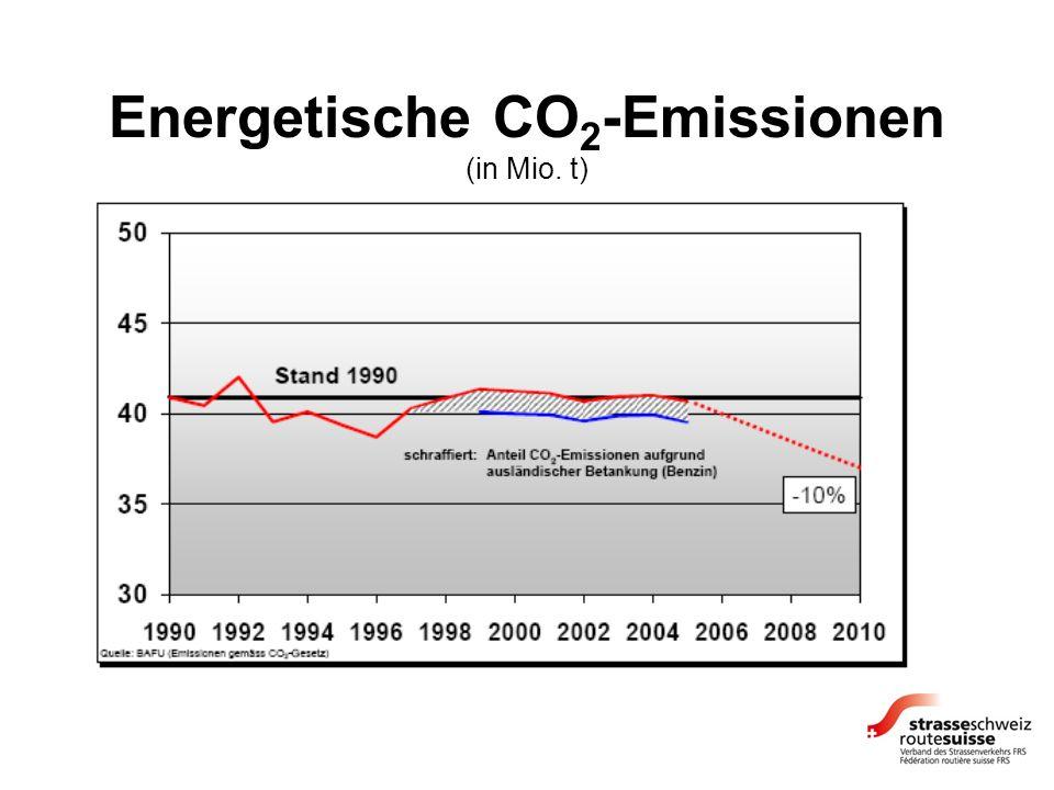 Energetische CO 2 -Emissionen (in Mio. t)