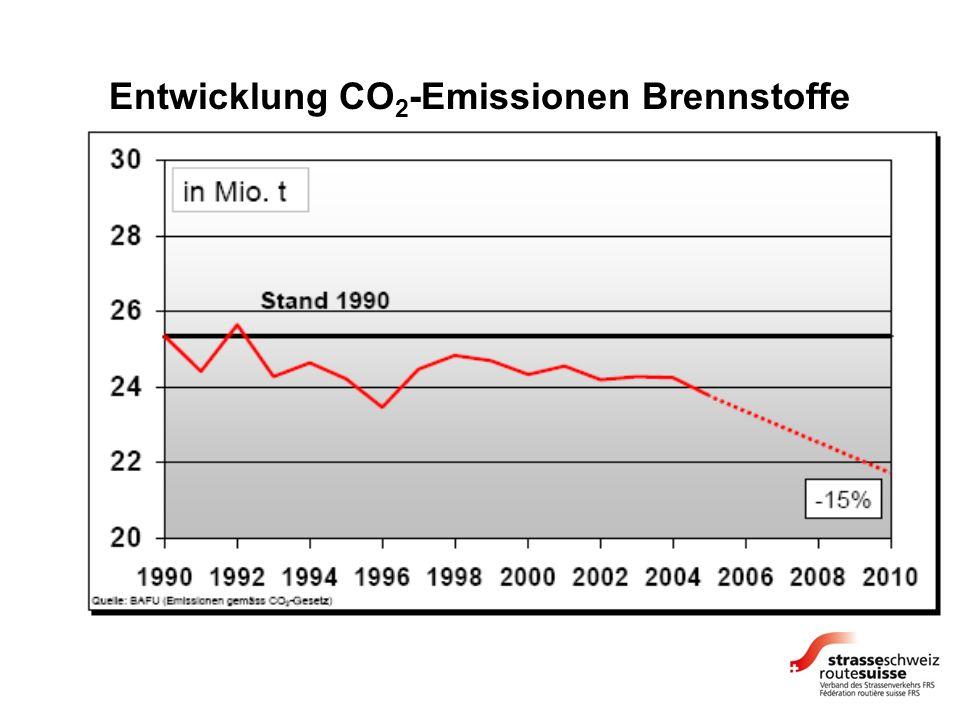 Entwicklung CO 2 -Emissionen Brennstoffe