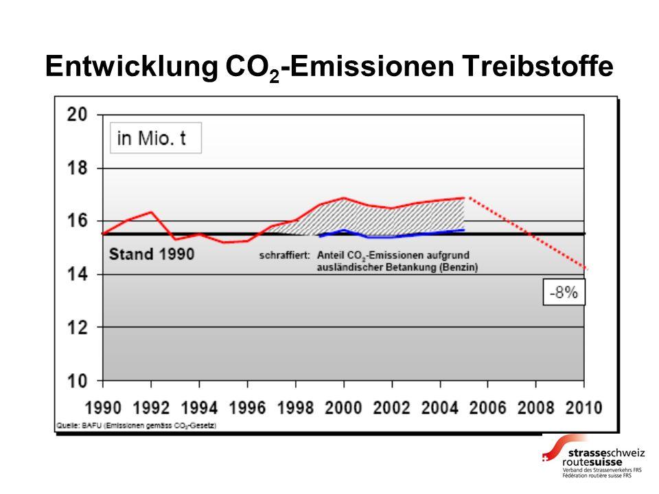 Entwicklung CO 2 -Emissionen Treibstoffe
