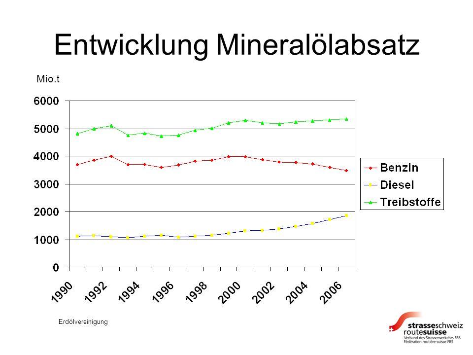 Entwicklung Mineralölabsatz Mio.t Erdölvereinigung