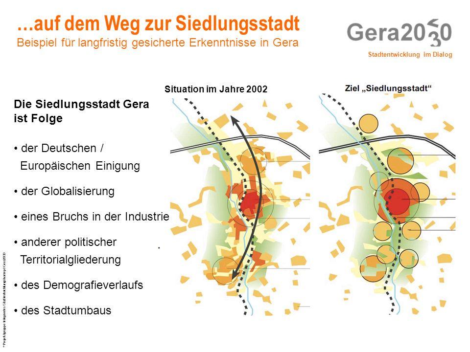 Stadtentwicklung im Dialog © Projektgruppe Integriertes Stadtentwicklungskonzept Gera2030 …auf dem Weg zur Siedlungsstadt Beispiel für langfristig ges