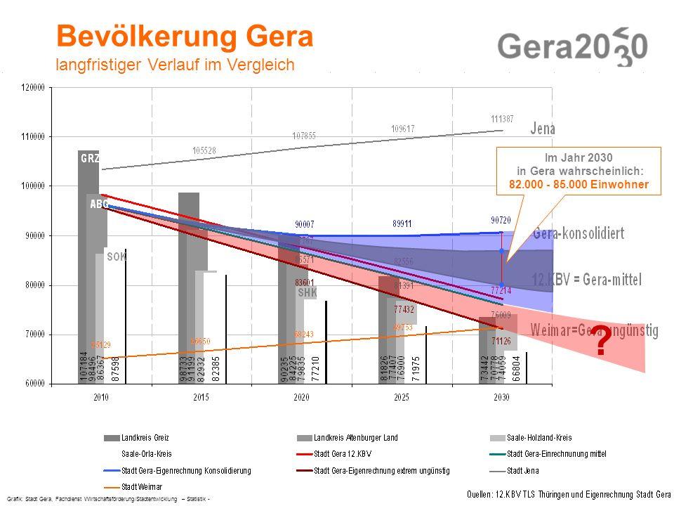 Stadtentwicklung im Dialog © Projektgruppe Integriertes Stadtentwicklungskonzept Gera2030 Bevölkerung Gera langfristiger Verlauf im Vergleich ? Grafik