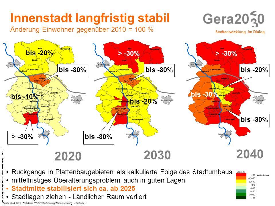 Stadtentwicklung im Dialog © Projektgruppe Integriertes Stadtentwicklungskonzept Gera2030 fiskalische Demografiefolgen kommunaler Haushalt vs.