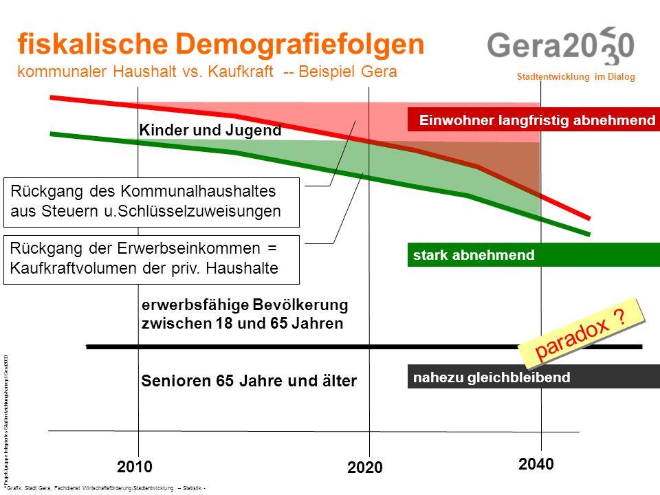Stadtentwicklung im Dialog © Projektgruppe Integriertes Stadtentwicklungskonzept Gera2030 fiskalische Demografiefolgen kommunaler Haushalt vs. Kaufkra