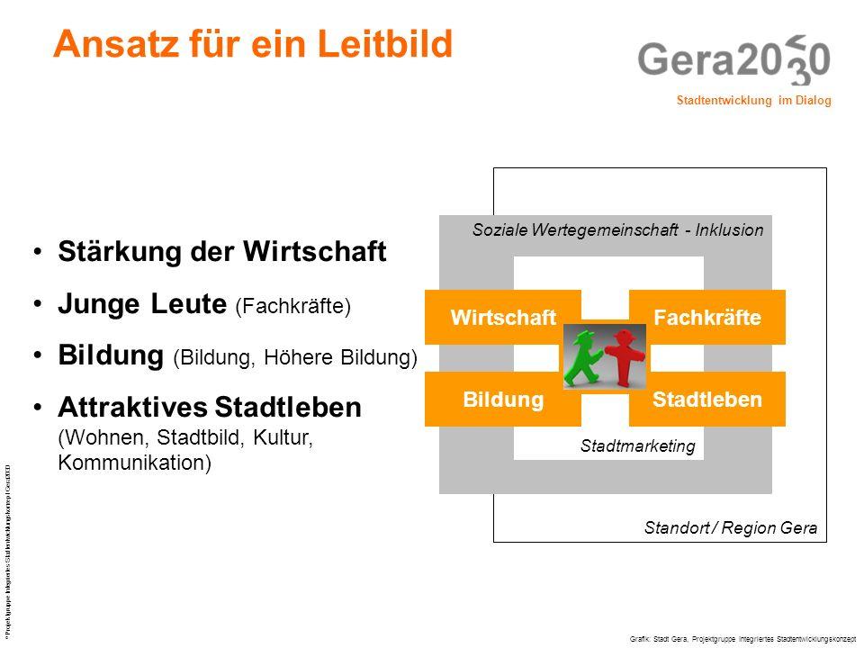 Stadtentwicklung im Dialog © Projektgruppe Integriertes Stadtentwicklungskonzept Gera2030 Standort / Region Gera Soziale Wertegemeinschaft - Inklusion