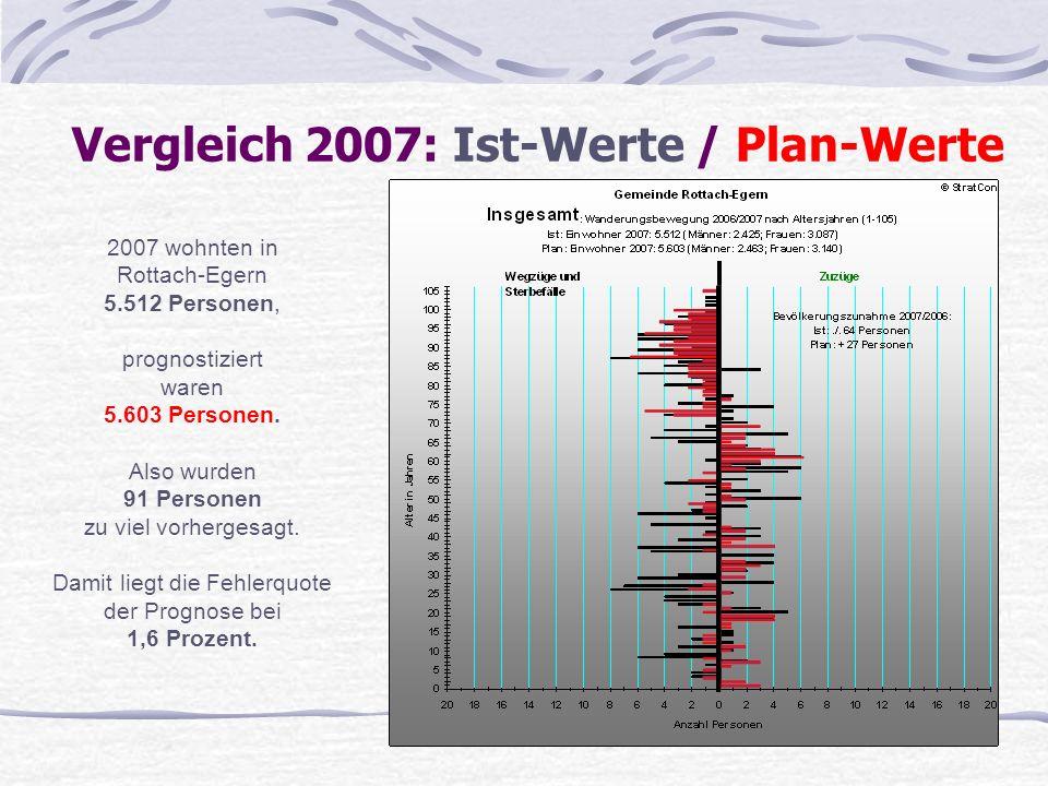 Vergleich 2007: Ist-Werte / Plan-Werte 2007 wohnten in Rottach-Egern 5.512 Personen, prognostiziert waren 5.603 Personen. Also wurden 91 Personen zu v