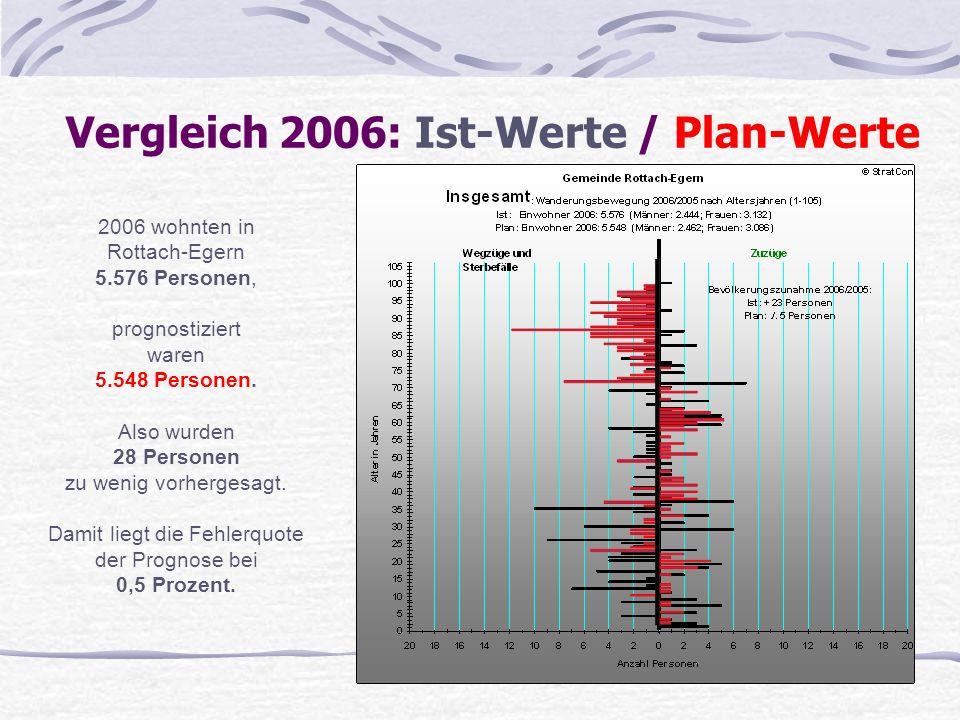Vergleich 2006: Ist-Werte / Plan-Werte 2006 wohnten in Rottach-Egern 5.576 Personen, prognostiziert waren 5.548 Personen. Also wurden 28 Personen zu w