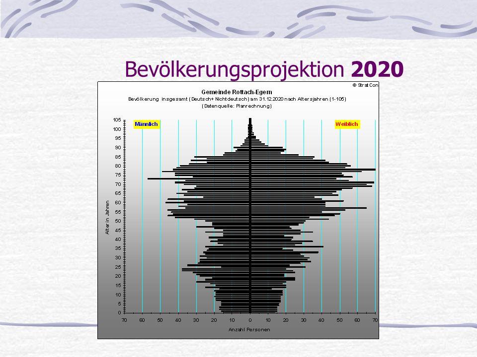 Bevölkerungsprojektion 2020