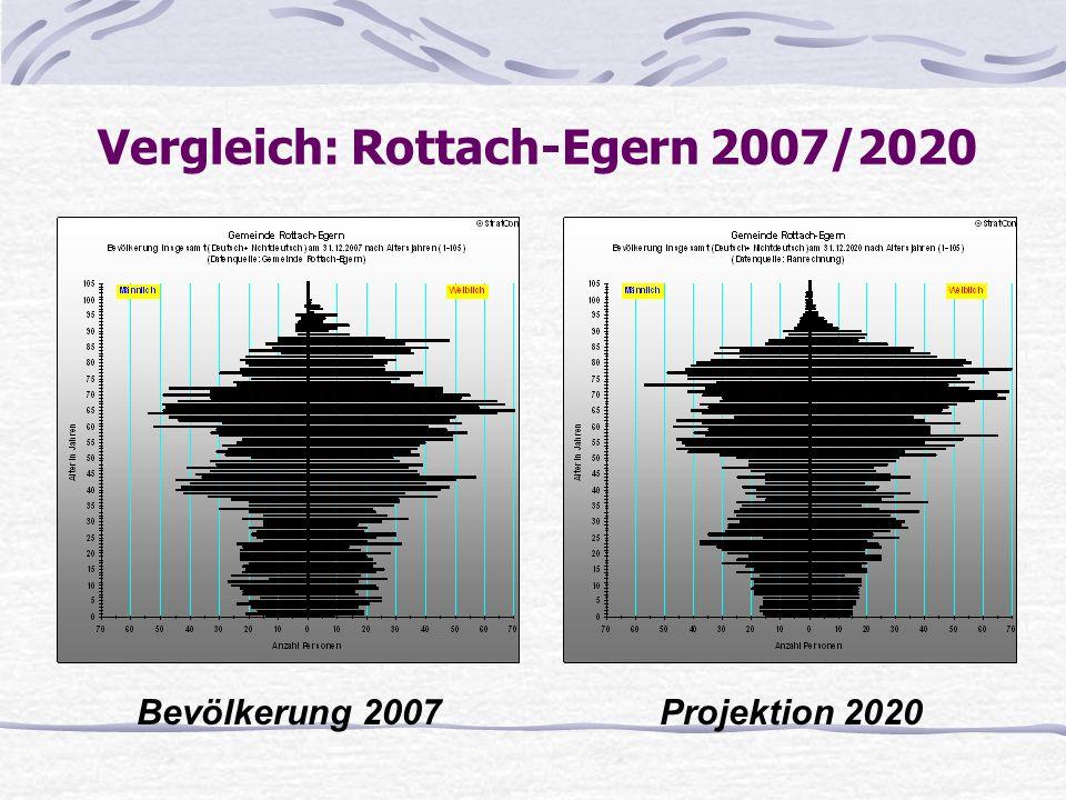 Vergleich: Rottach-Egern 2007/2020 Bevölkerung 2007Projektion 2020