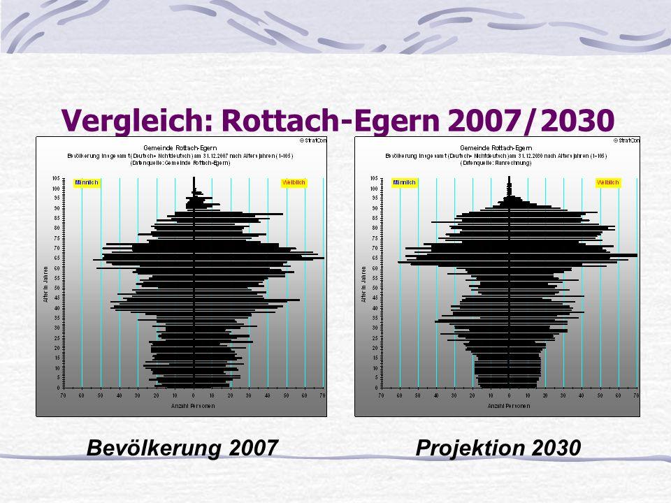 Vergleich: Rottach-Egern 2007/2030 Bevölkerung 2007Projektion 2030