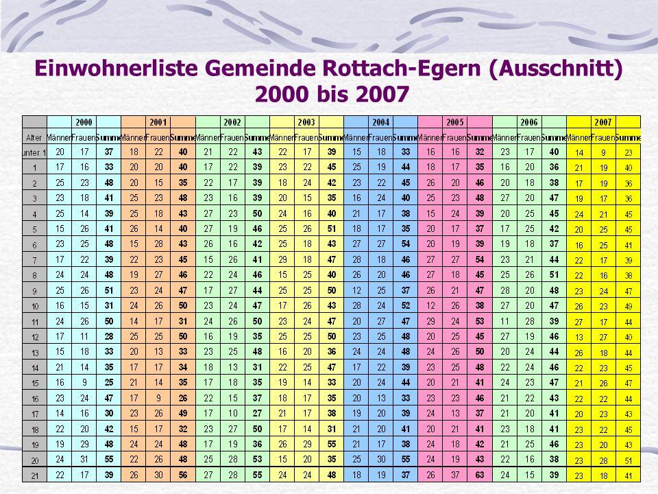 Einwohnerliste Gemeinde Rottach-Egern (Ausschnitt) 2000 bis 2007