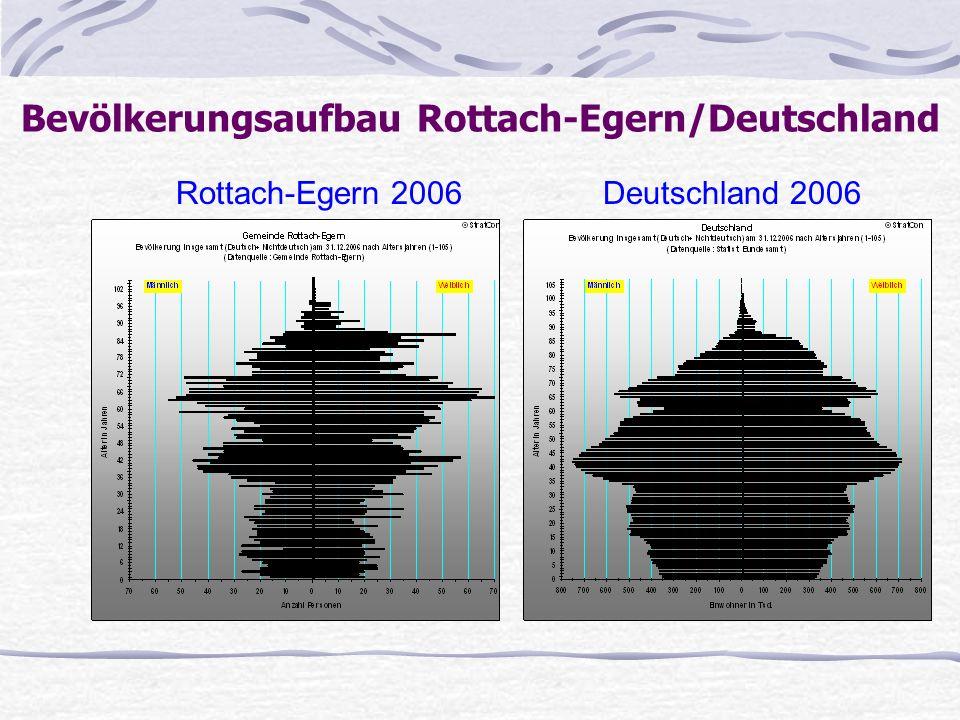 Rottach-Egern 2006 Deutschland 2006 Bevölkerungsaufbau Rottach-Egern/Deutschland