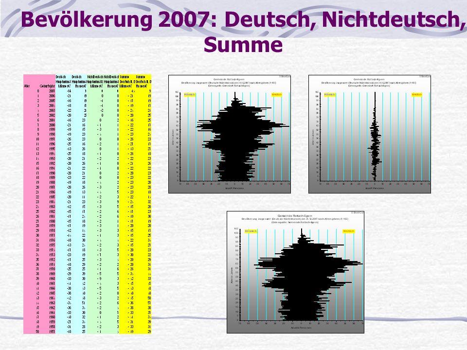Bevölkerung 2007: Deutsch, Nichtdeutsch, Summe