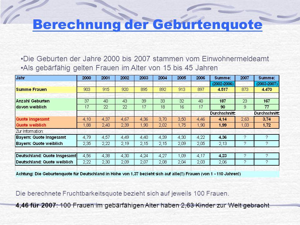 Berechnung der Geburtenquote Die Geburten der Jahre 2000 bis 2007 stammen vom Einwohnermeldeamt Als gebärfähig gelten Frauen im Alter von 15 bis 45 Ja