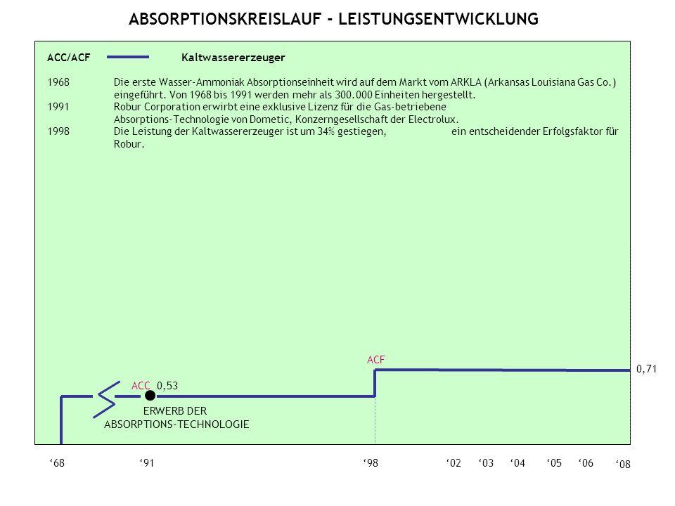 ABSORPTIONSKREISLAUF - LEISTUNGSENTWICKLUNG 0605040368919802 ACC 0,53 0,71 ACF 08 ERWERB DER ABSORPTIONS-TECHNOLOGIE ACC/ACF Kaltwassererzeuger 1968Die erste Wasser-Ammoniak Absorptionseinheit wird auf dem Markt vom ARKLA (Arkansas Louisiana Gas Co.) eingeführt.