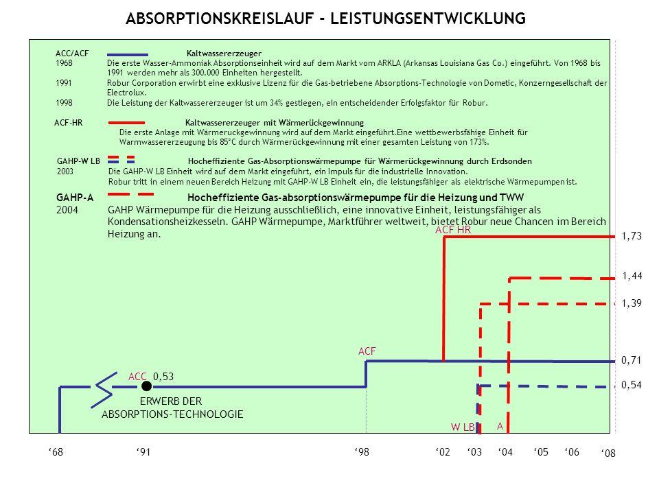 0605040368919802 ACC 0,53 0,71 ACF 08 ACF HR 1,73 0,54 1,39 W LB 1,44 A GAHP-A Hocheffiziente Gas-absorptionswärmepumpe für die Heizung und TWW 2004 G