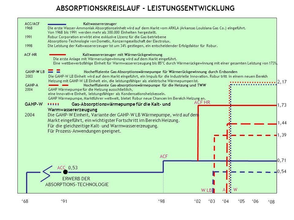 0605040368919802 ACC 0,53 0,71 ACF 08 ACF HR 1,73 0,54 1,39 W LB 1,44 A 2,17 W GAHP-W Gas-Absorptionswärmepumpe für die Kalt- und Warmwassererzeugung 2004Die GAHP-W Einheit, Variante der GAHP-W LB Wärmepumpe, wird auf dem Markt eingeführt, ein wichtigster Fortschritt im Bereich Heizung.