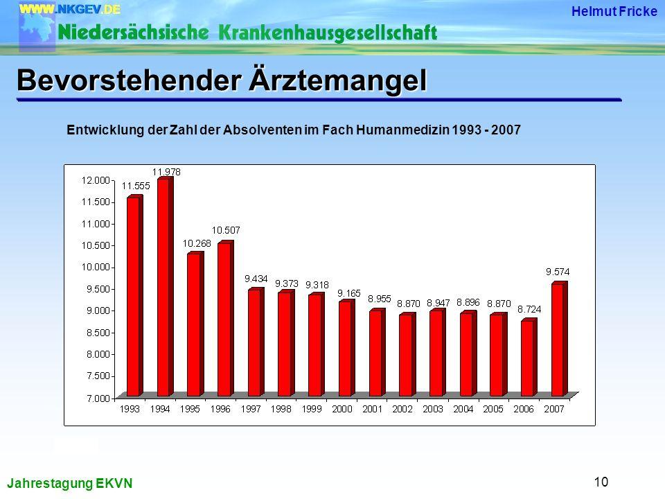 Jahrestagung EKVN Helmut Fricke 10 Entwicklung der Zahl der Absolventen im Fach Humanmedizin 1993 - 2007 Bevorstehender Ärztemangel