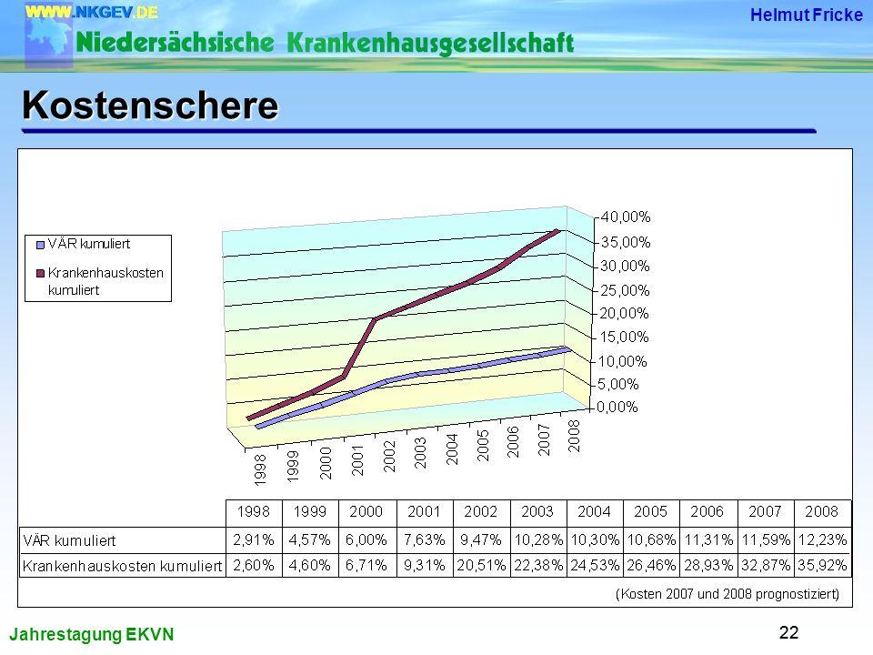 Jahrestagung EKVN Helmut Fricke 22 Kostenschere