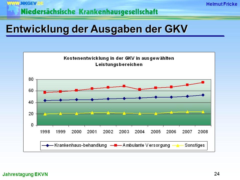 Jahrestagung EKVN Helmut Fricke 24 Entwicklung der Ausgaben der GKV