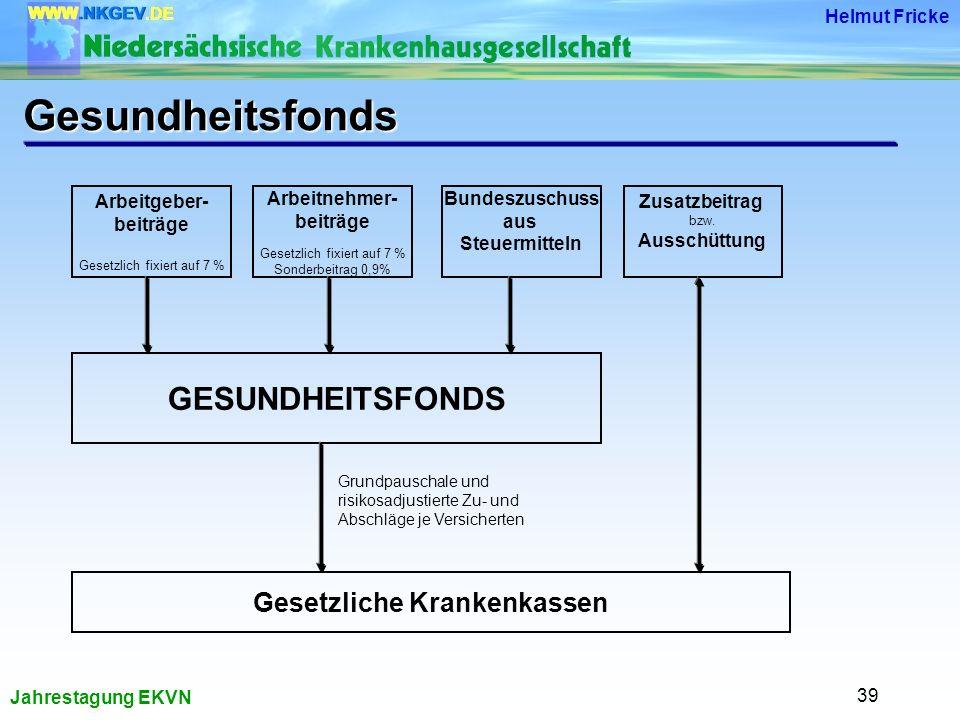 Jahrestagung EKVN Helmut Fricke 39 Arbeitgeber- beiträge Gesetzlich fixiert auf 7 % Zusatzbeitrag bzw.