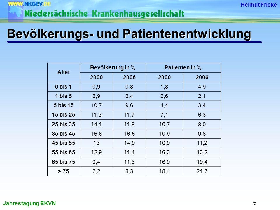 Jahrestagung EKVN Helmut Fricke 55 Bevölkerungs- und Patientenentwicklung Alter Bevölkerung in %Patienten in % 2000200620002006 0 bis 10,90,81,84,9 1 bis 53,93,42,62,1 5 bis 1510,79,64,43,4 15 bis 2511,311,77,16,3 25 bis 3514,111,810,78,0 35 bis 4516,616,510,99,8 45 bis 551314,910,911,2 55 bis 6512,911,416,313,2 65 bis 759,411,516,919,4 > 757,28,318,421,7