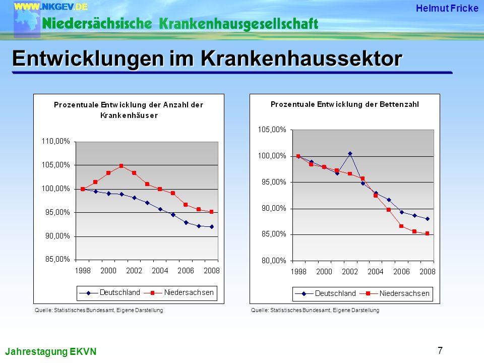 Jahrestagung EKVN Helmut Fricke 7 Entwicklungen im Krankenhaussektor Quelle: Statistisches Bundesamt, Eigene Darstellung