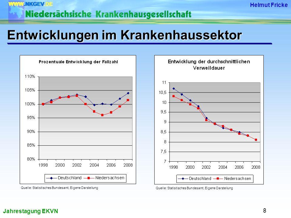 Jahrestagung EKVN Helmut Fricke 8 Entwicklungen im Krankenhaussektor Quelle: Statistisches Bundesamt, Eigene Darstellung