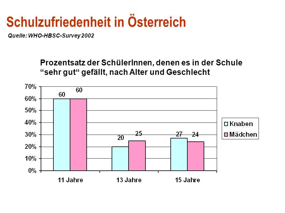 Schulzufriedenheit in Österreich Prozentsatz der SchülerInnen, denen es in der Schule sehr gut gefällt, nach Alter und Geschlecht Quelle: WHO-HBSC-Sur