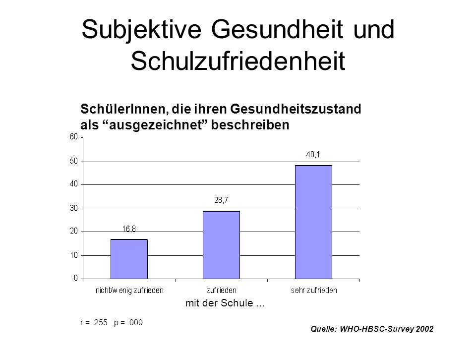 Subjektive Gesundheit und Schulzufriedenheit Quelle: WHO-HBSC-Survey 2002 r =.255 p =.000 SchülerInnen, die ihren Gesundheitszustand als ausgezeichnet