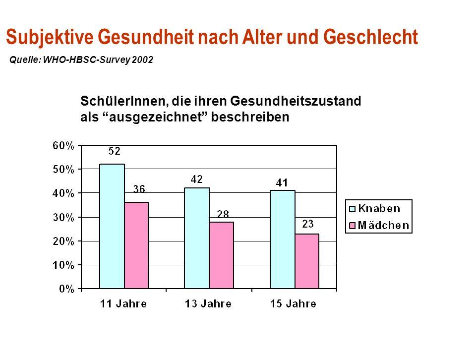 Subjektive Gesundheit der österreichischen SchülerInnen im Trend der 90er Jahre SchülerInnen, die ihren Gesundheitszustand als ausgezeichnet beschreiben Quelle: WHO-HBSC-Survey 1990, 1994, 1998, 2002; Dür 2002