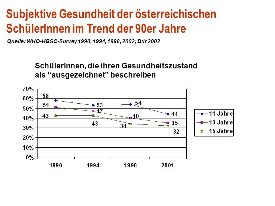 Psychische Beschwerden bei 15- jährigen SchülerInnen in Österreich Quelle: WHO-HBSC-Survey 2002 Kopfschmerzen, Magen/Bauchschmerzen, Rückenschmerzen, allgemein schlechtes Befinden, Gereiztheit, Nervosität, Schlafstörungen, Nackenschmerzen Ängste, Müdigkeit/Erschöpfung – mindestens ein Symptom nach Frequenz