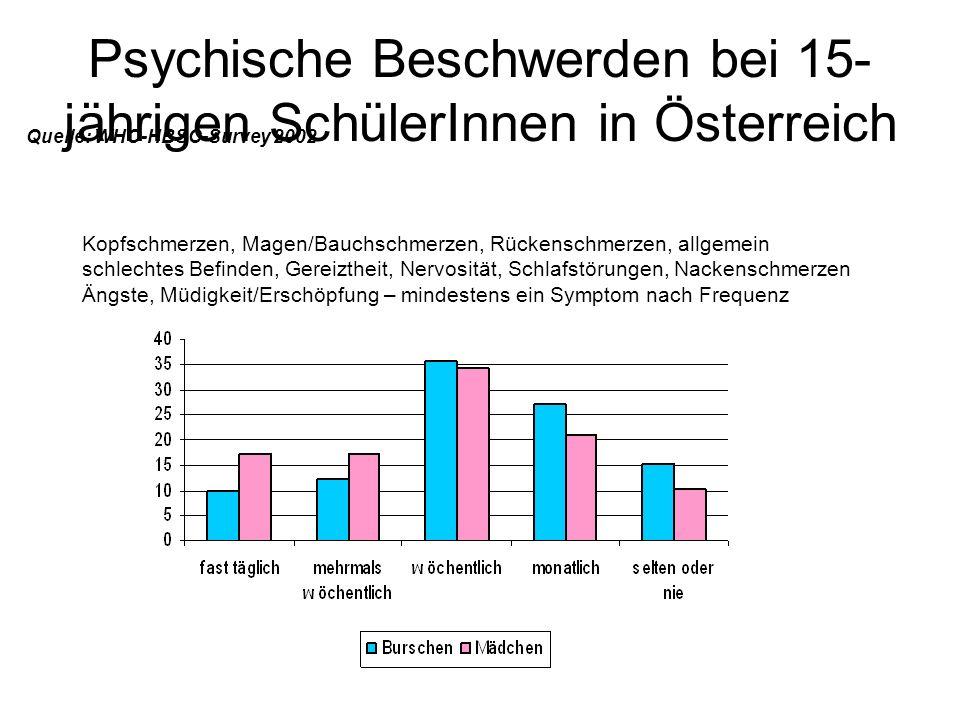 Psychische Beschwerden bei 15- jährigen SchülerInnen in Österreich Quelle: WHO-HBSC-Survey 2002 Kopfschmerzen, Magen/Bauchschmerzen, Rückenschmerzen,