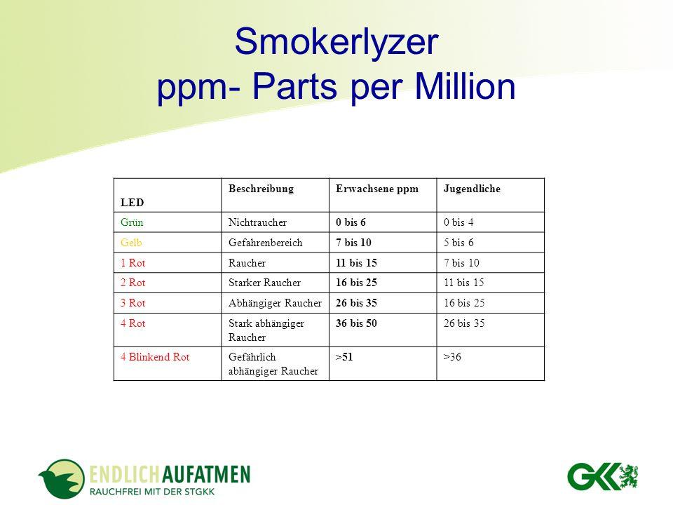 Smokerlyzer ppm- Parts per Million LED BeschreibungErwachsene ppmJugendliche GrünNichtraucher0 bis 60 bis 4 GelbGefahrenbereich7 bis 105 bis 6 1 RotRa