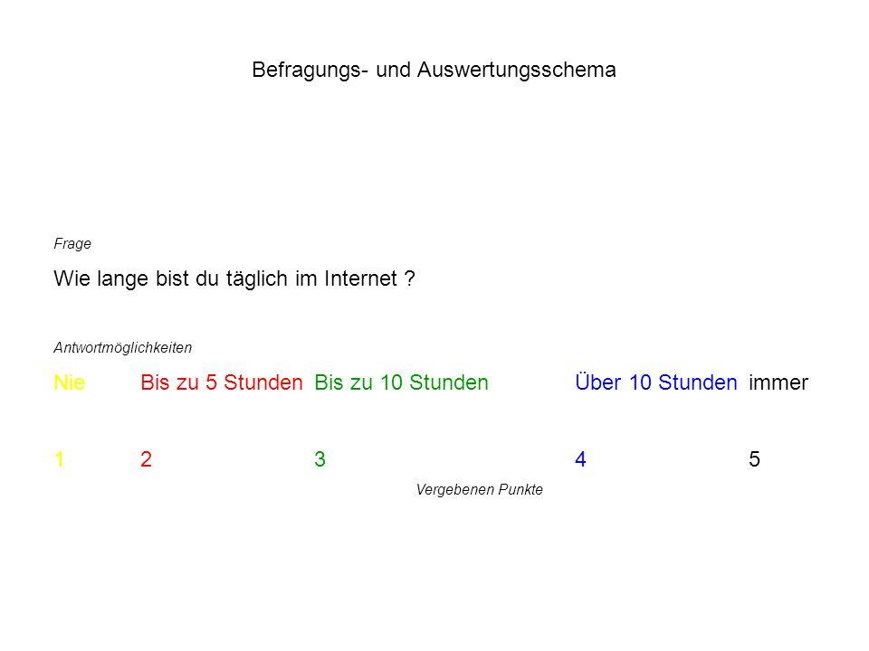 Befragungs- und Auswertungsschema Frage Wie lange bist du täglich im Internet .