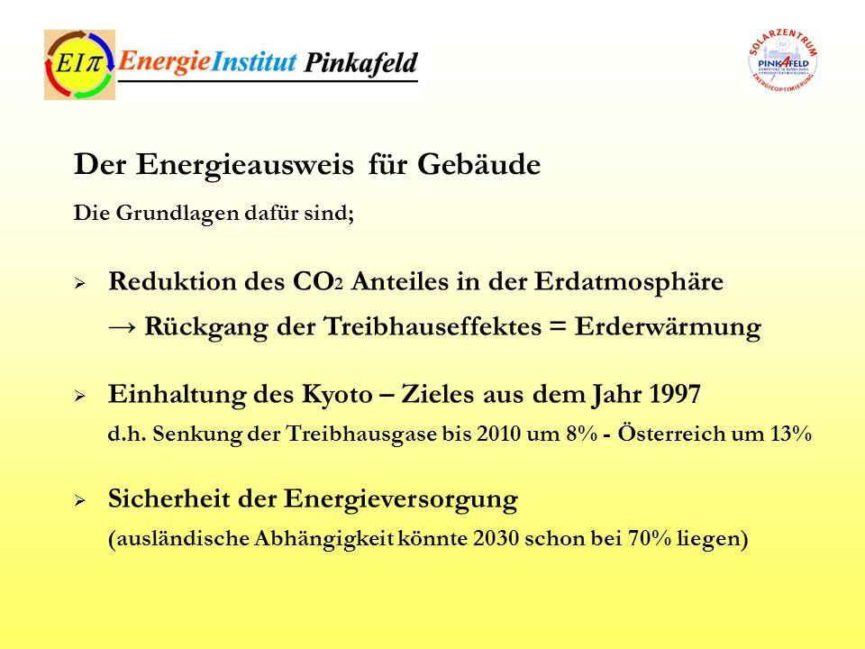 Wohnen - Leben - Verkehr Passivhaus 0,65 t CO2/a Energiesparhaus 2,6 t CO2/a Heizung 4,5 t CO2/a Warmwasser 0,9 t CO2/a 23°C Raumtemp.2,5 t CO2/a 22°C Raumtemp.2,4 t CO2/a Erdbeeren Österr.0,2 kg CO2 Erdbeeren Südafrika12 kg CO2 Wien – NY – Wien4,5 t CO2/P Auto 2l Diesel /100km17 kg CO2 Bahn /100km0,43 kg CO2 Darum Energieausweis für Gebäude So entsteht der Treibhauseffekt.