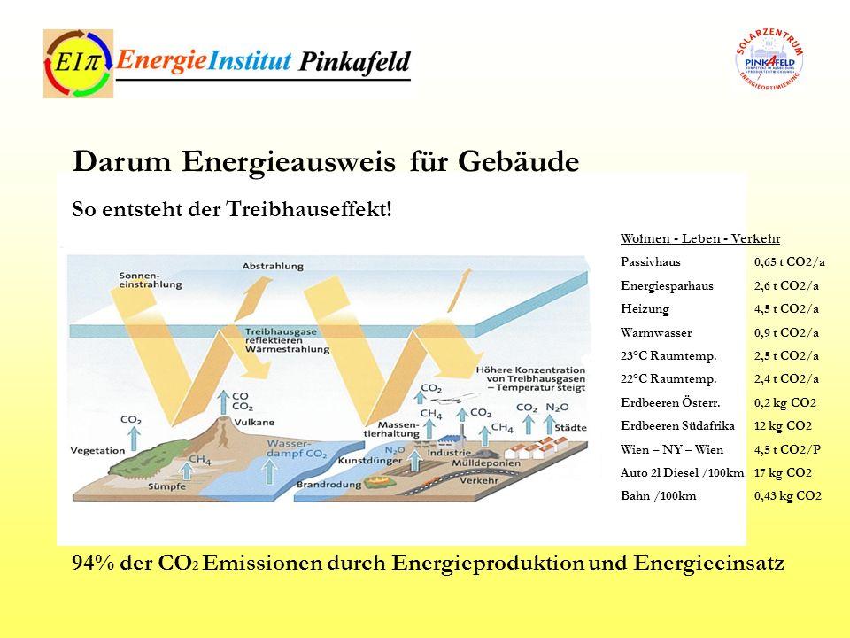 Wohnen - Leben - Verkehr Passivhaus 0,65 t CO2/a Energiesparhaus 2,6 t CO2/a Heizung 4,5 t CO2/a Warmwasser 0,9 t CO2/a 23°C Raumtemp.2,5 t CO2/a 22°C
